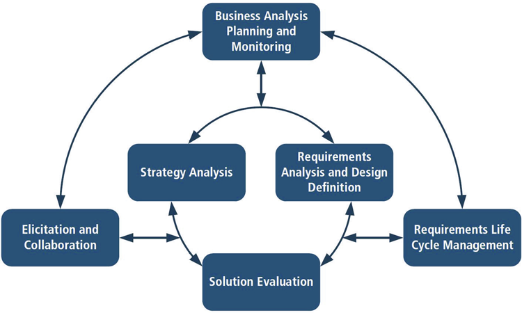 Business analysis New Horizons